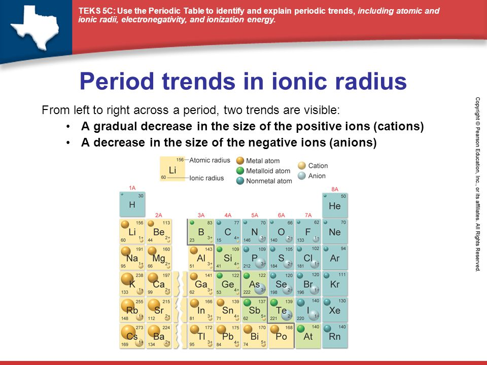 Summary periodic trends ppt video online download from left to right across a period two trends are visible a gradual decrease in the size of the positive ions cations a decrease in the size of the urtaz Image collections