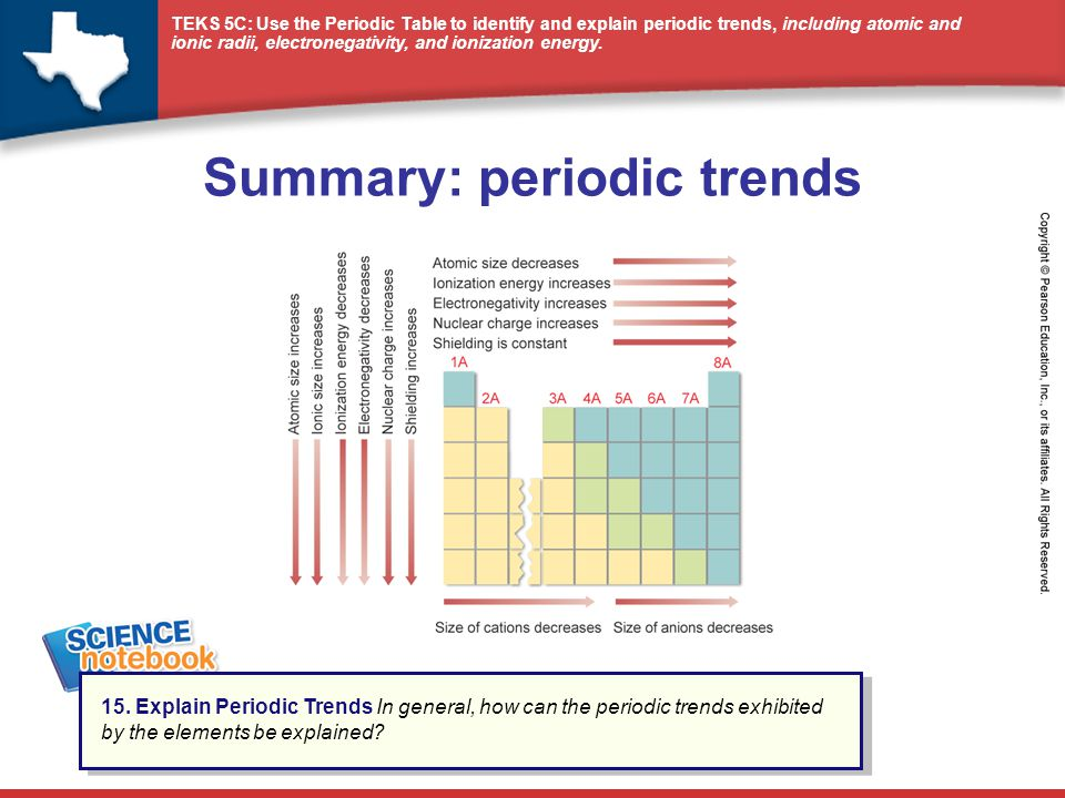 Summary: periodic trends