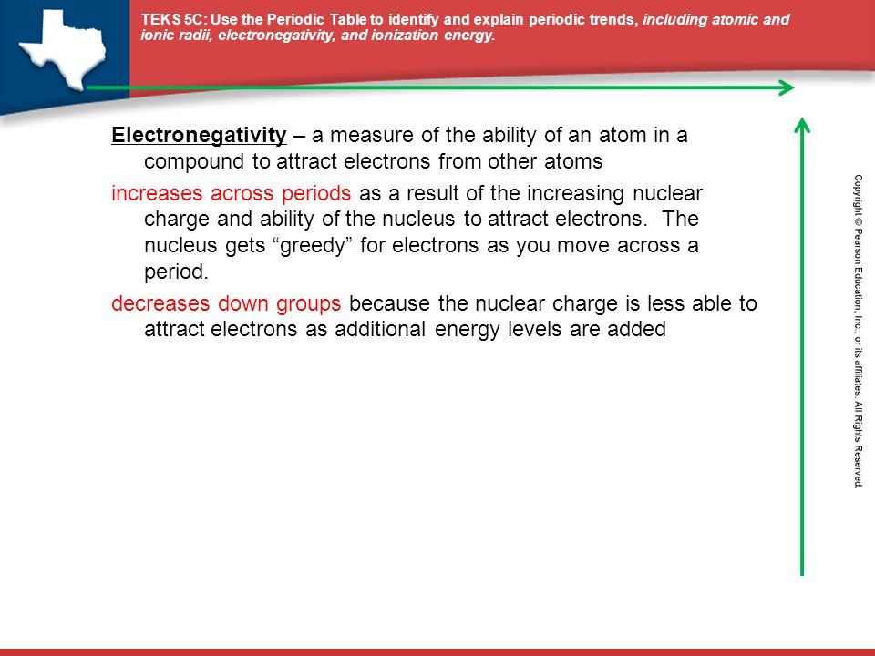 Electronegativity – a measure of the ability of an atom in a compound to attract electrons from other atoms increases across periods as a result of the increasing nuclear charge and ability of the nucleus to attract electrons.