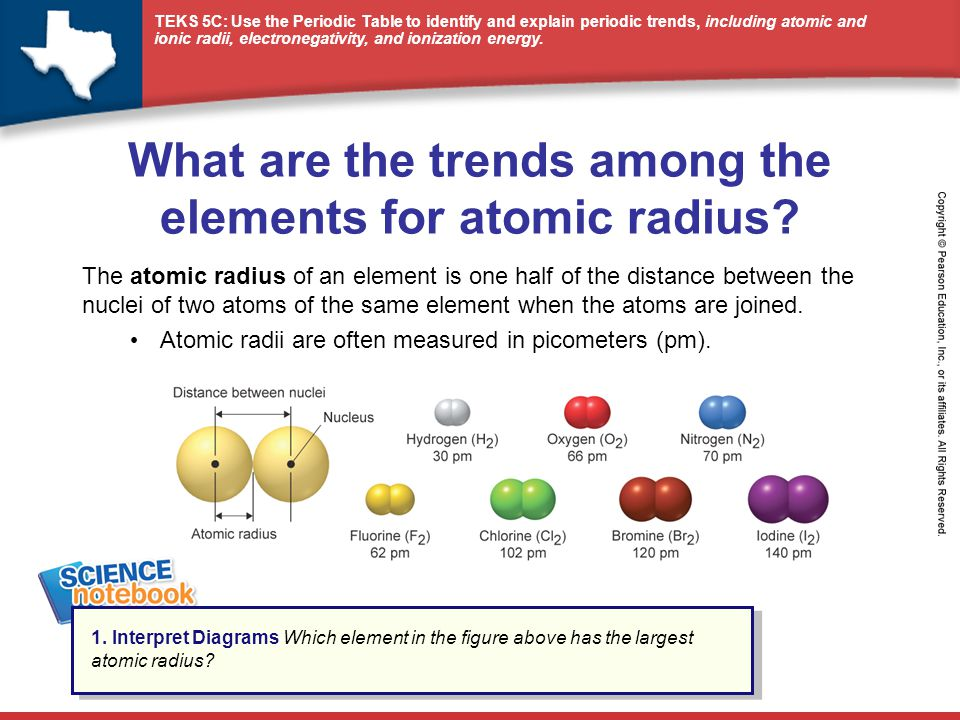 What are the trends among the elements for atomic radius