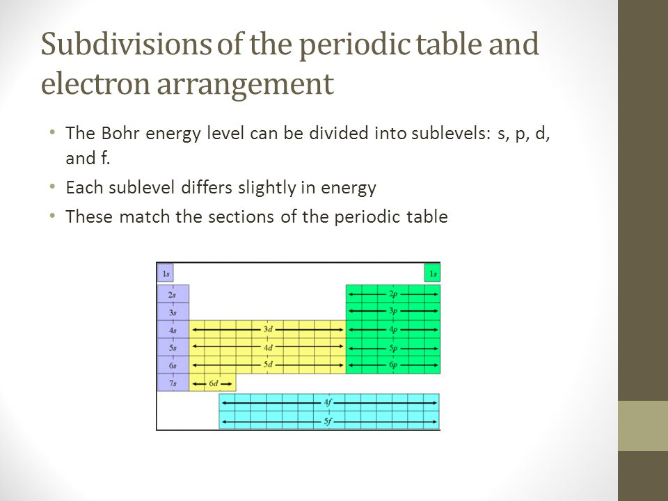 Subdivisions of the periodic table and electron arrangement