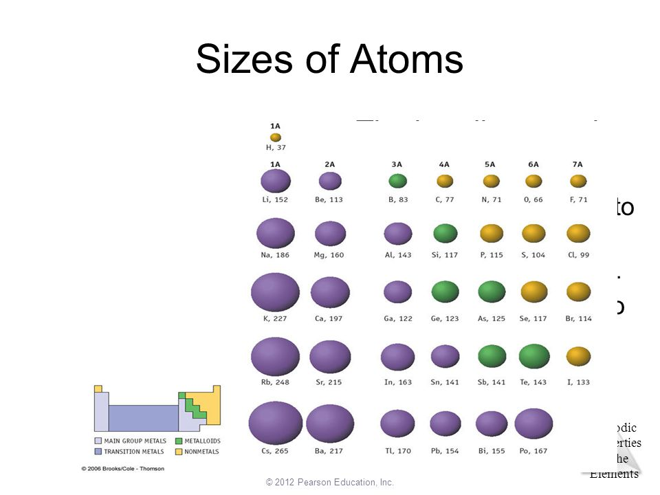 Sizes of Atoms The bonding atomic radius tends to