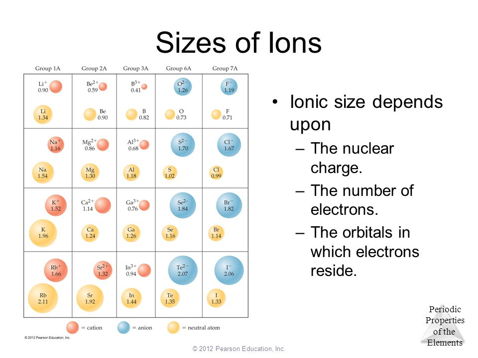 Sizes of Ions Ionic size depends upon The nuclear charge.