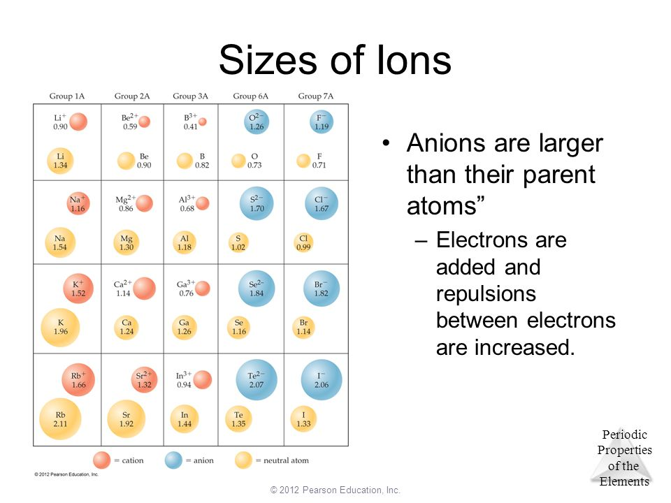 Sizes of Ions Anions are larger than their parent atoms