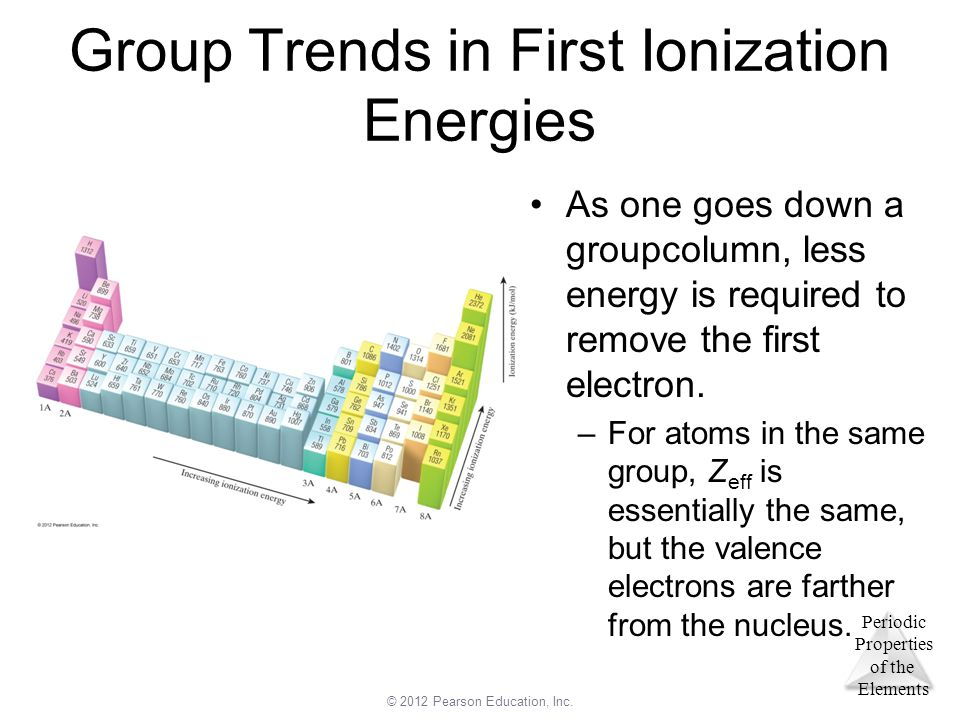 Group Trends in First Ionization Energies