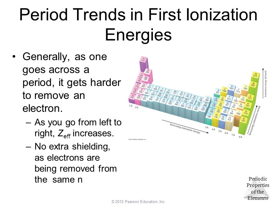 Period Trends in First Ionization Energies
