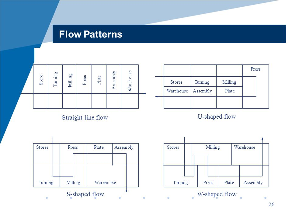 Facility design week material flow analysis ppt video