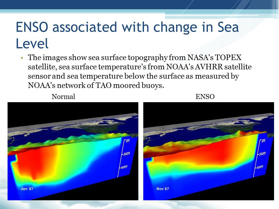 ENSO associated with change in Sea Level