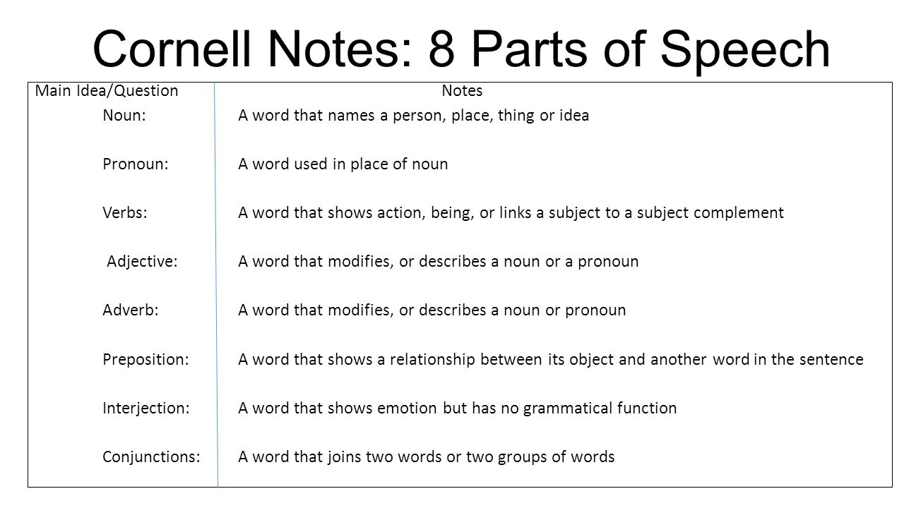 notes on parts of speech Many of my second and third grade friends are now learning the parts of speech the nouns, verbs and adjectives picture sorting activity is an ideal introductory activity for teaching the parts of speech.