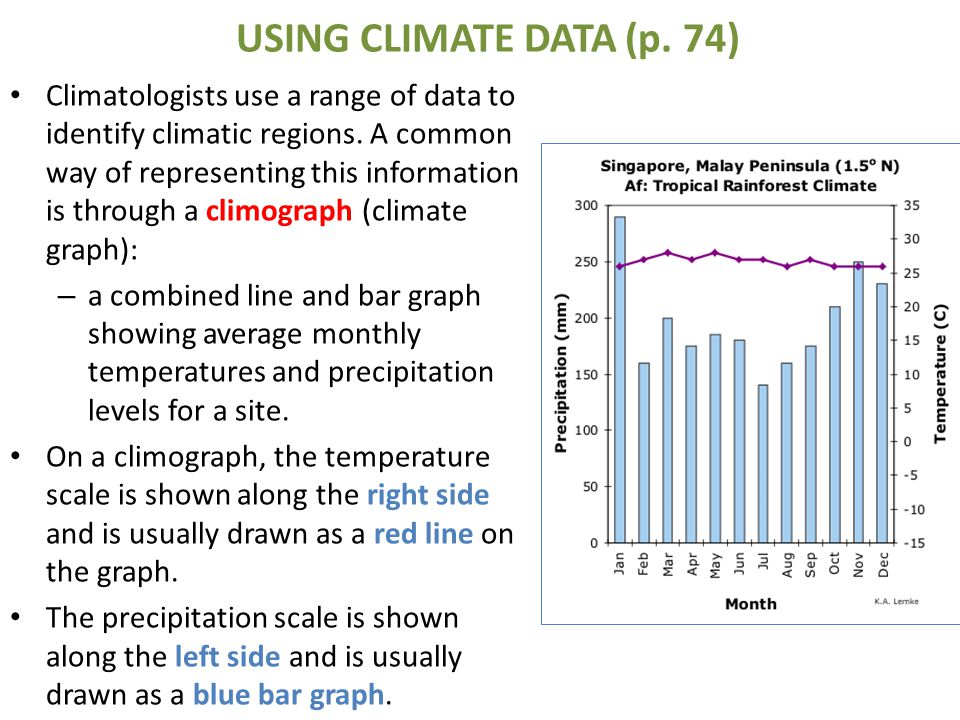 USING CLIMATE DATA (p. 74)