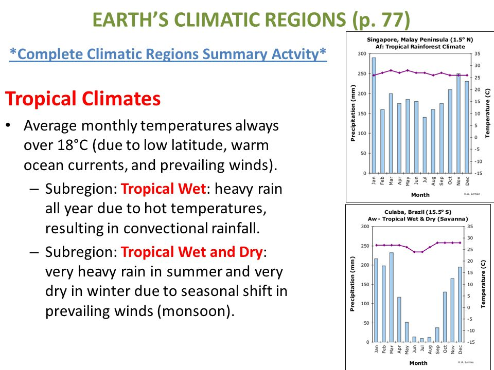 EARTH'S CLIMATIC REGIONS (p. 77)