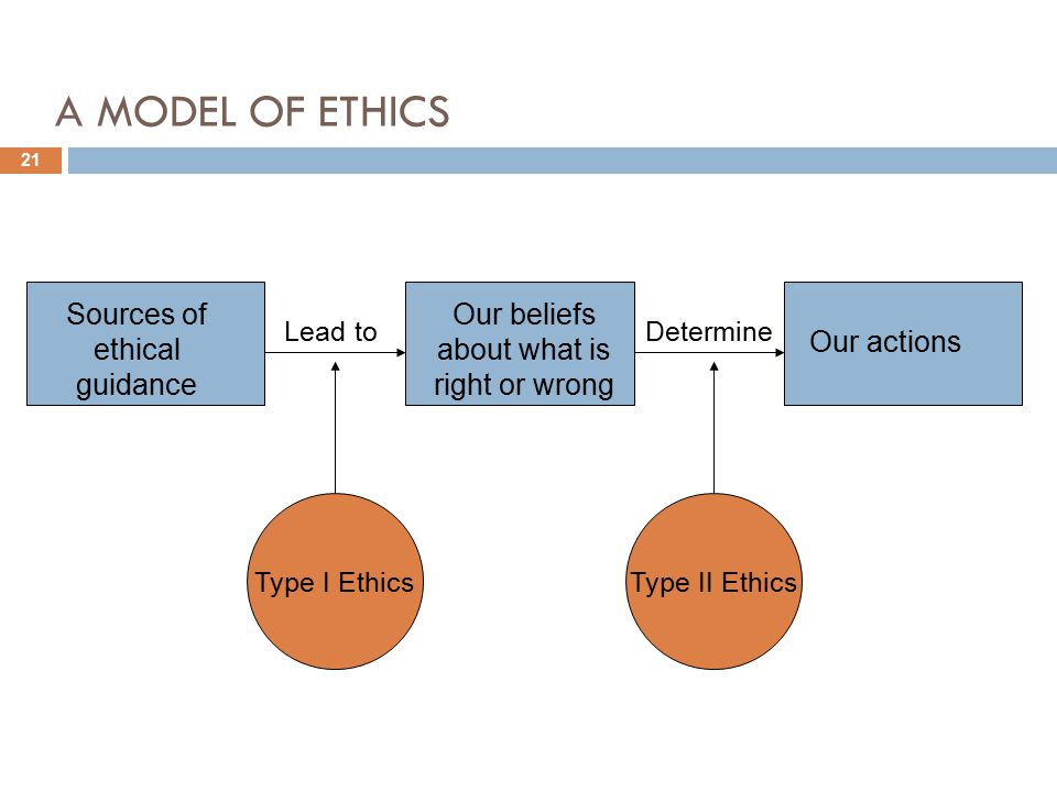 sources of ethics Strategic leadership and decision making 15 values and ethics and doing what is right or wrong is what we mean by ethics is its source you may be jeopardizing your position, and maybe your membership in the organization.