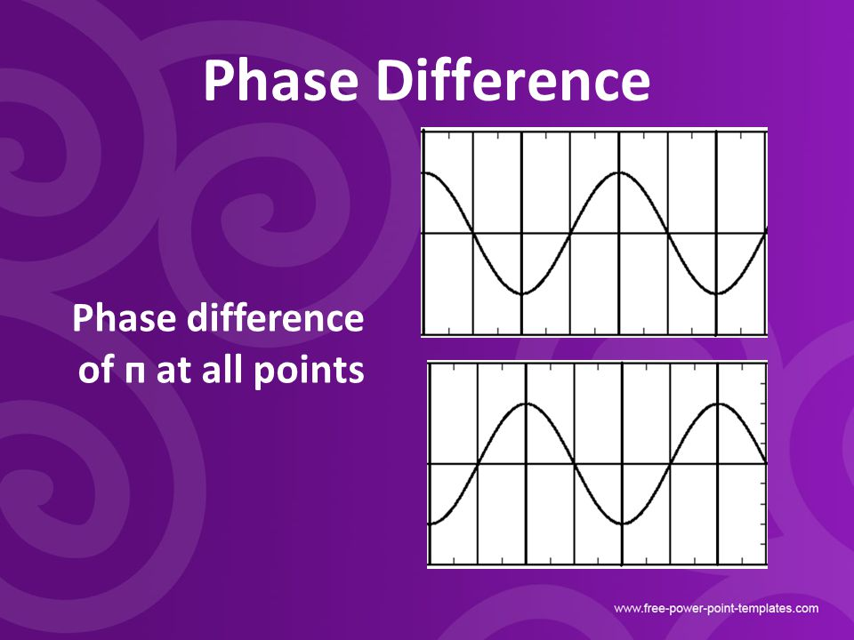 Phase Difference Phase difference of п at all points