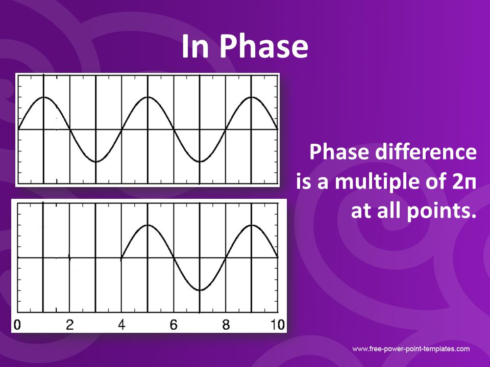In Phase Phase difference is a multiple of 2п at all points.