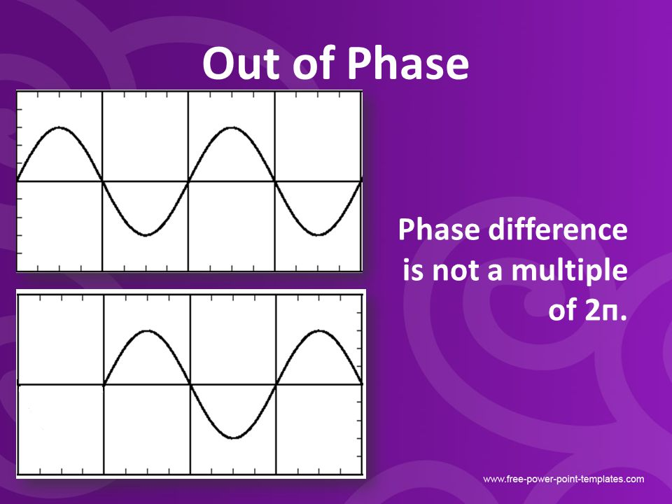 Out of Phase Phase difference is not a multiple of 2п.