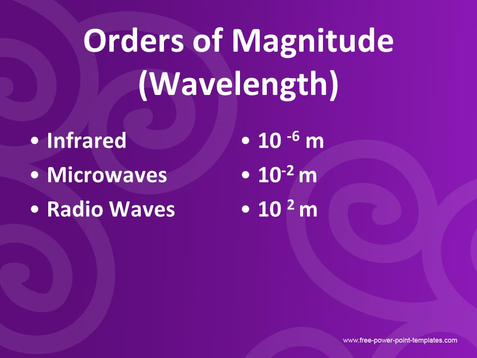 Orders of Magnitude (Wavelength)