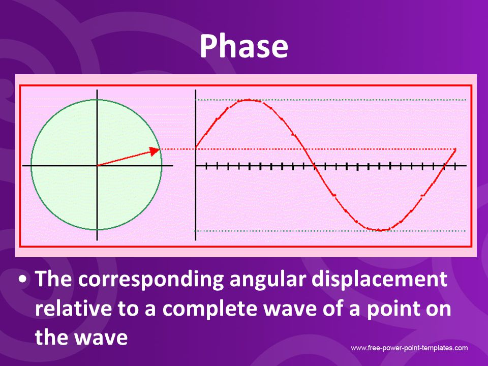 Phase The corresponding angular displacement relative to a complete wave of a point on the wave