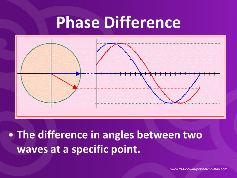 Phase Difference The difference in angles between two waves at a specific point.