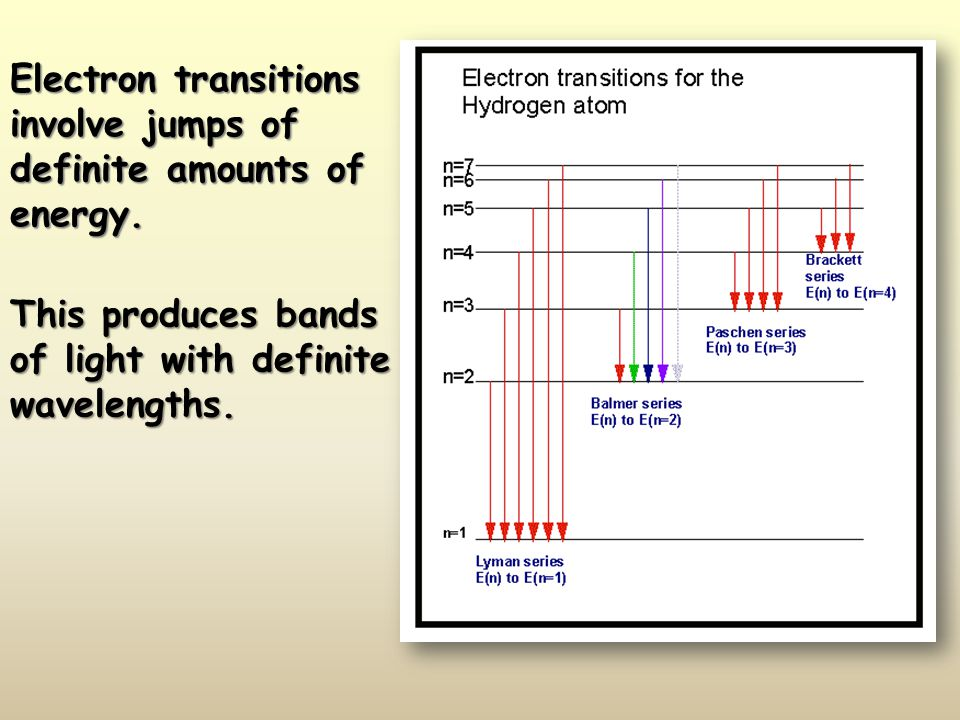 Electron transitions involve jumps of definite amounts of energy.