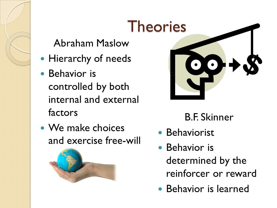 Theories Abraham Maslow Hierarchy of needs