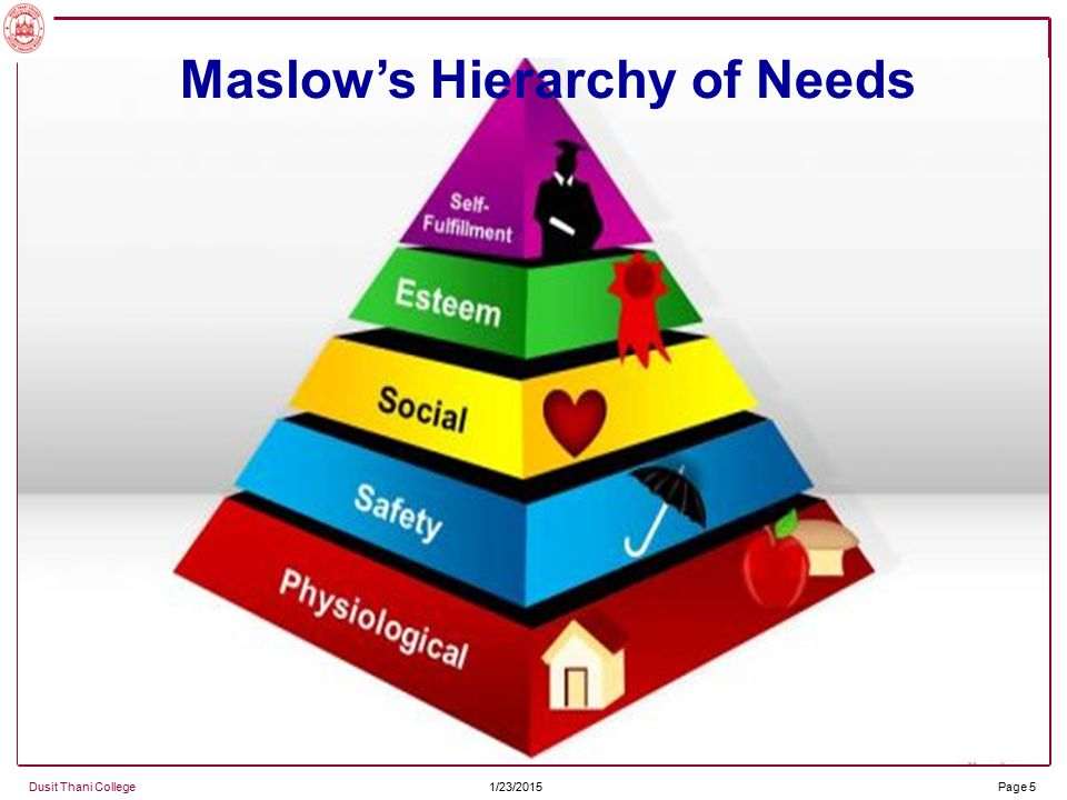 discus maslow s hierarchy of needs theory Maslow s theory of personality is based upon his understandings of human   they are ready to try to satisfy the highest level of needs in maslow s hierarchy.