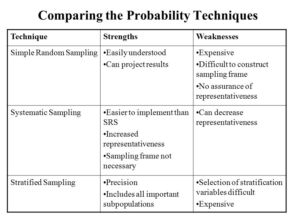 Comparing the Probability Techniques