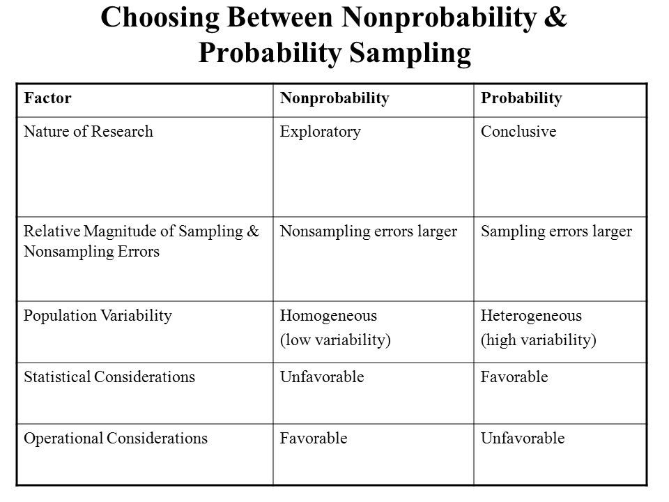 Choosing Between Nonprobability & Probability Sampling