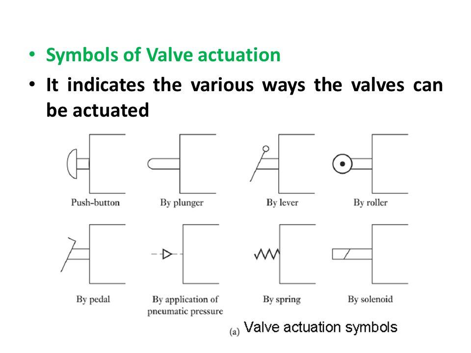 Symbols of Valve actuation