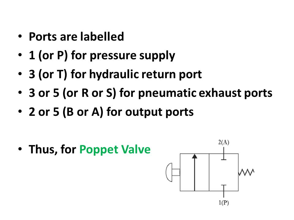 Ports are labelled 1 (or P) for pressure supply. 3 (or T) for hydraulic return port. 3 or 5 (or R or S) for pneumatic exhaust ports.
