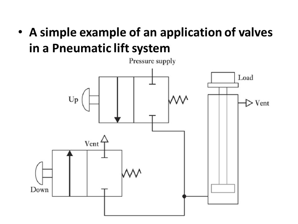 A simple example of an application of valves in a Pneumatic lift system