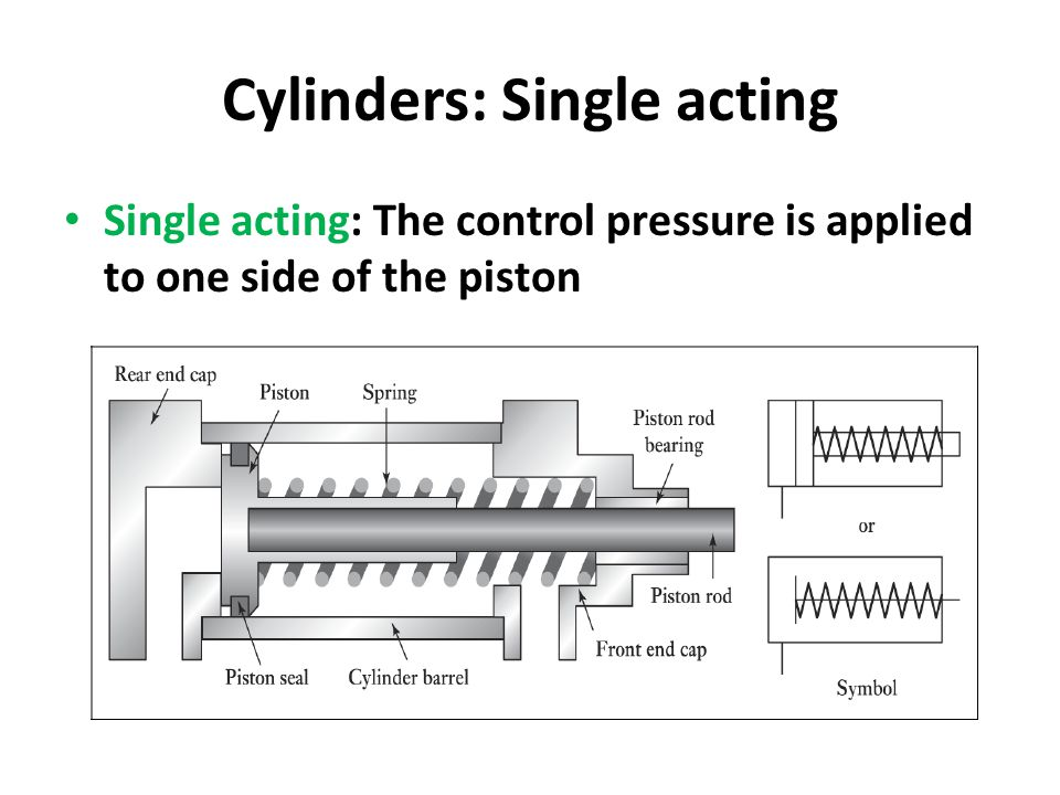 Cylinders: Single acting