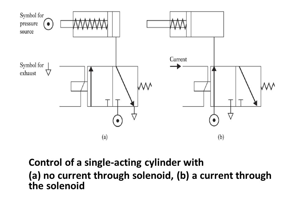 Control of a single-acting cylinder with (a) no current through solenoid, (b) a current through the solenoid