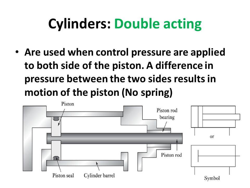 Cylinders: Double acting