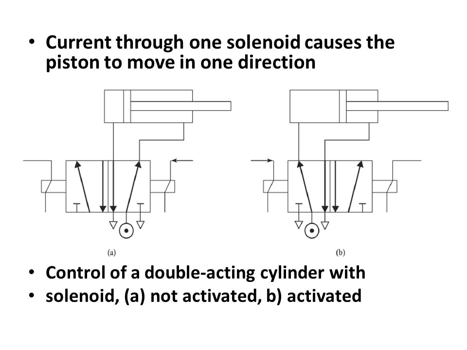 Current through one solenoid causes the piston to move in one direction