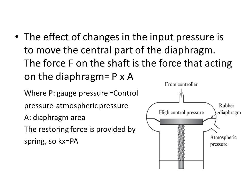Where P: gauge pressure =Control