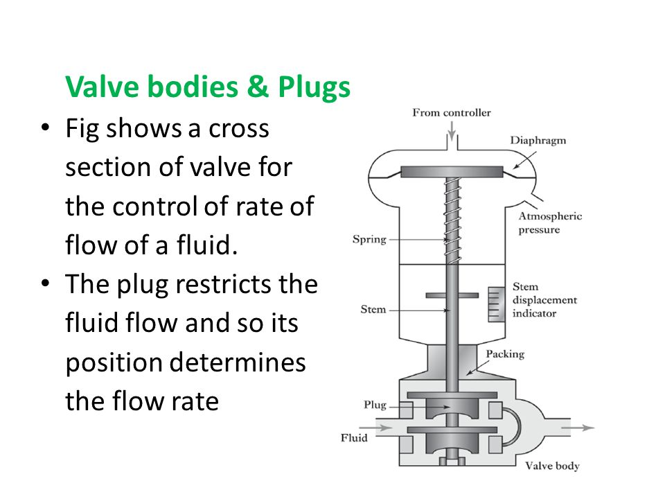 Valve bodies & Plugs Fig shows a cross section of valve for