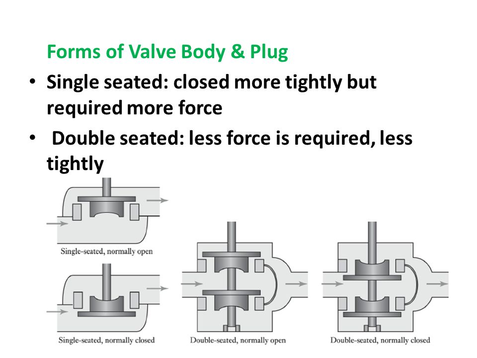 Forms of Valve Body & Plug