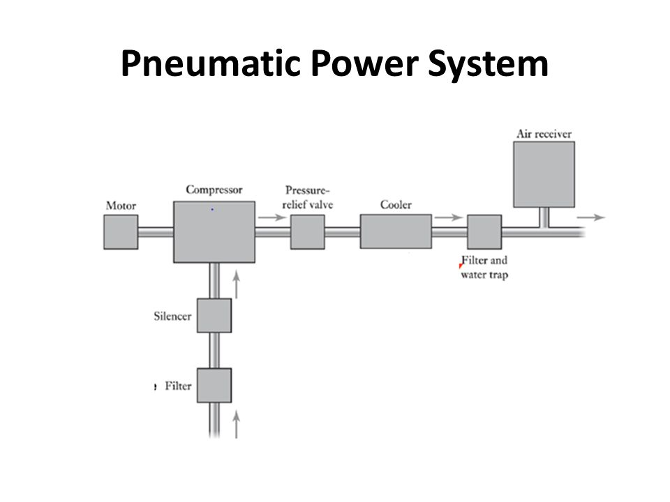 Pneumatic Power System