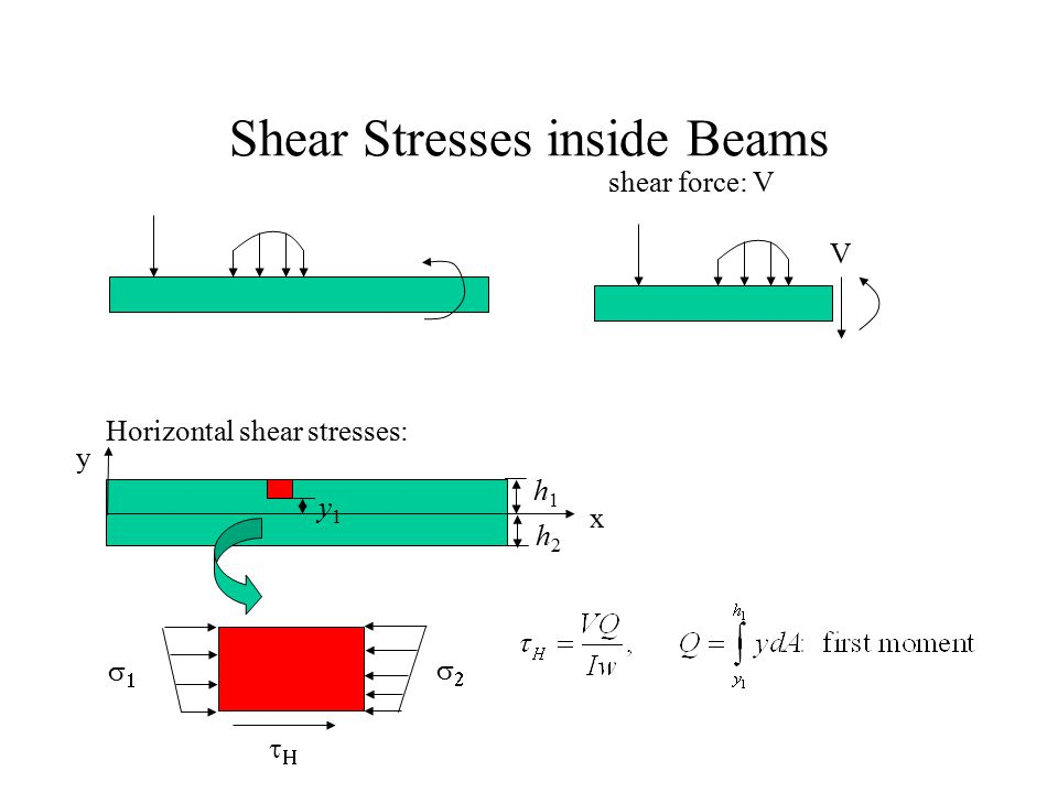 Shear Stresses inside Beams
