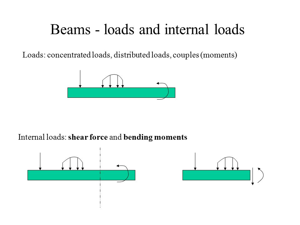 Beams - loads and internal loads