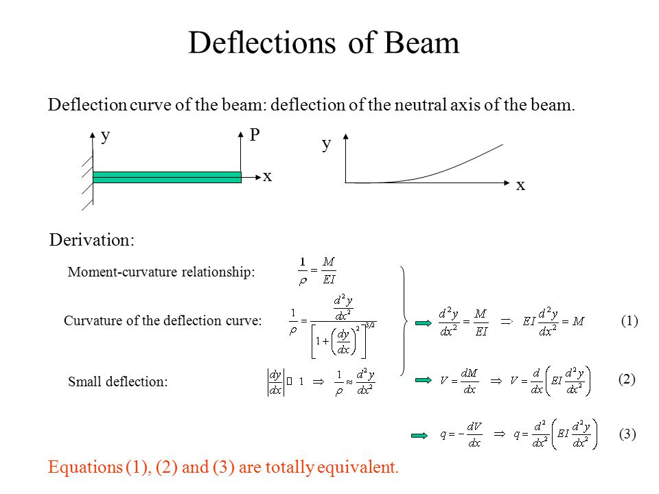 Deflections of Beam Deflection curve of the beam: deflection of the neutral axis of the beam. y. P.