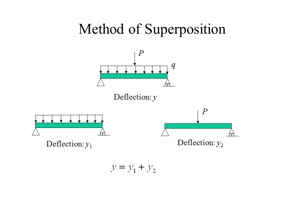 Method of Superposition