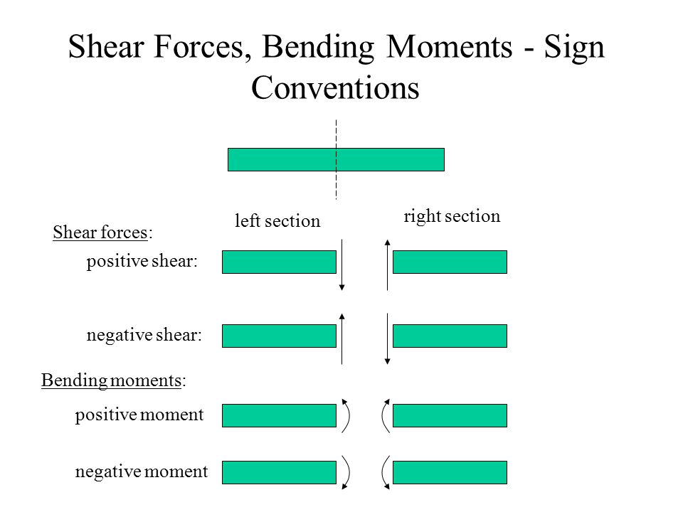 Shear Forces, Bending Moments - Sign Conventions