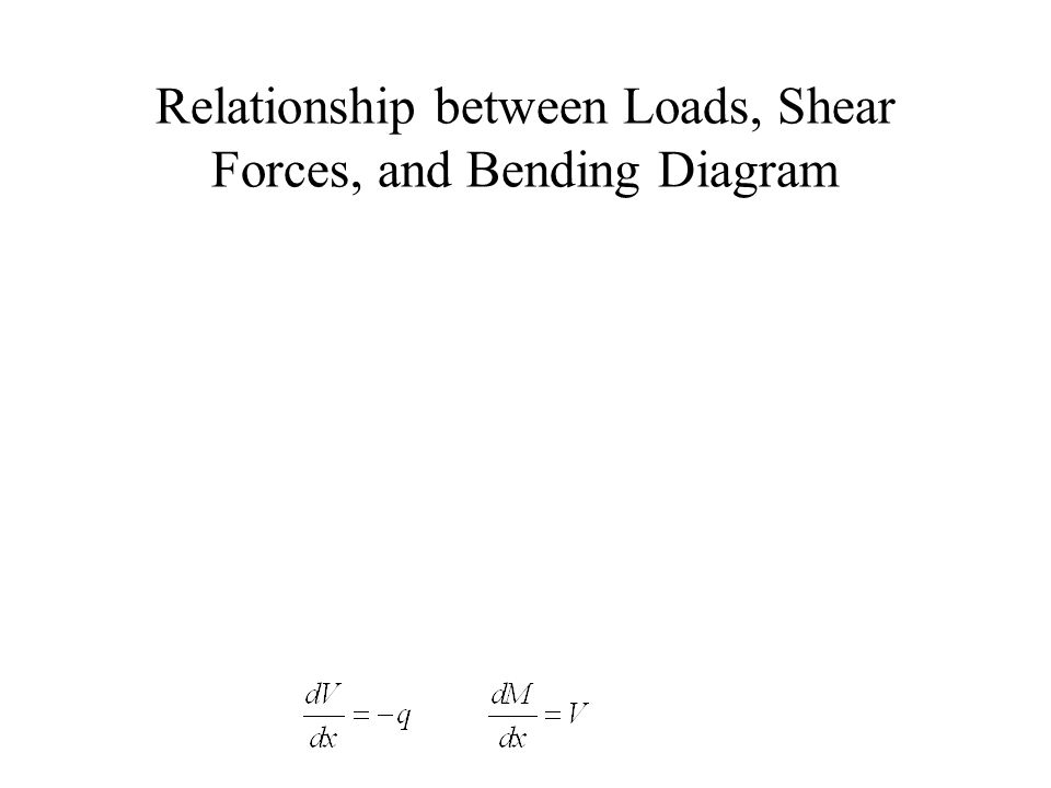 Relationship between Loads, Shear Forces, and Bending Diagram
