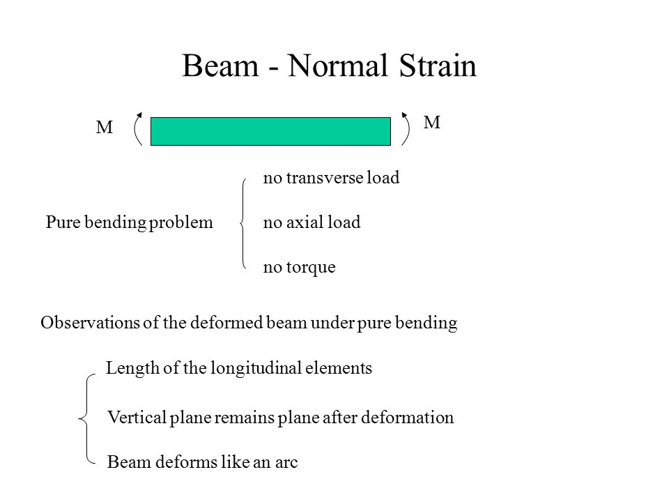 Beam - Normal Strain M M no transverse load Pure bending problem