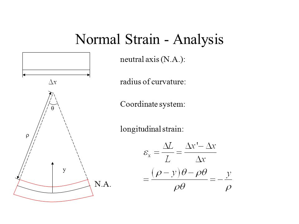 Normal Strain - Analysis