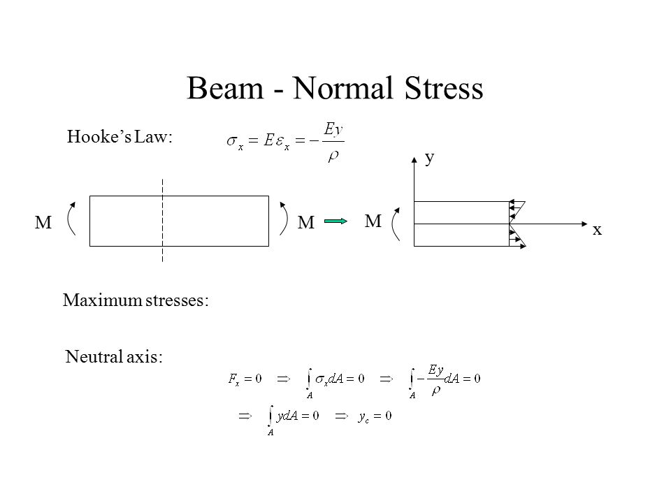 Beam - Normal Stress Hooke's Law: y M M M x Maximum stresses: