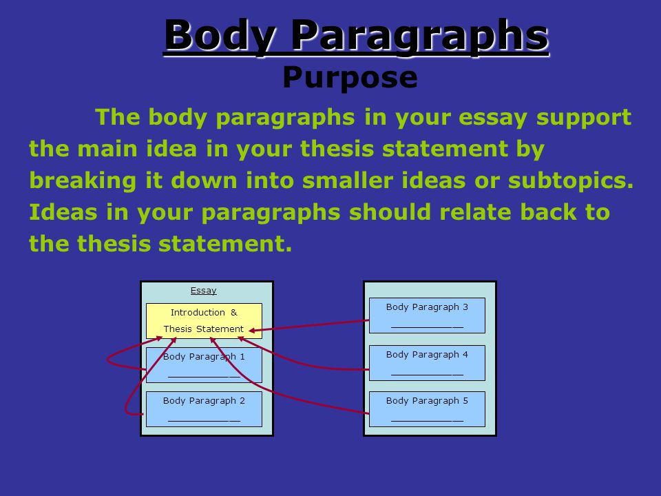 your essay should include four major Literary analysis: using elements of literature your essay should point out the author's choices and attempt to explain their significance.