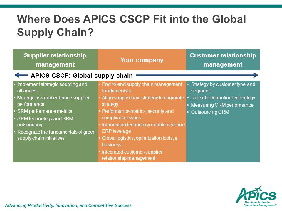 strategic alliances in supply chain management Abstract strategic alliances are at the forefront of current management practice  firms with  85-96 spring 11 tom daviseffective supply chain management.