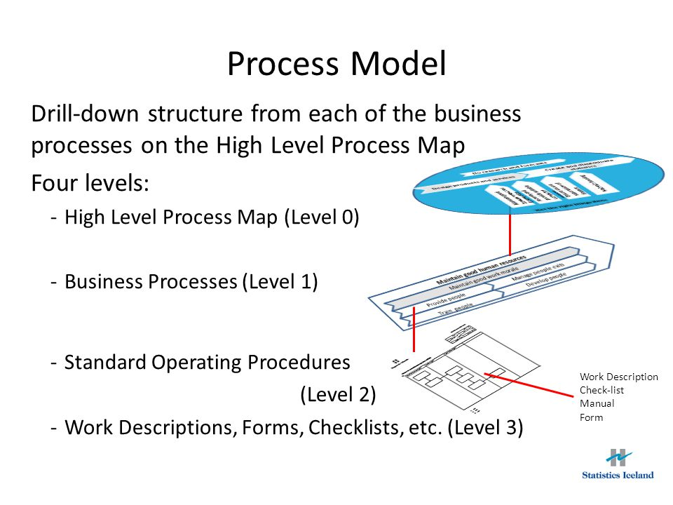 10 process - How To Develop A Process Map
